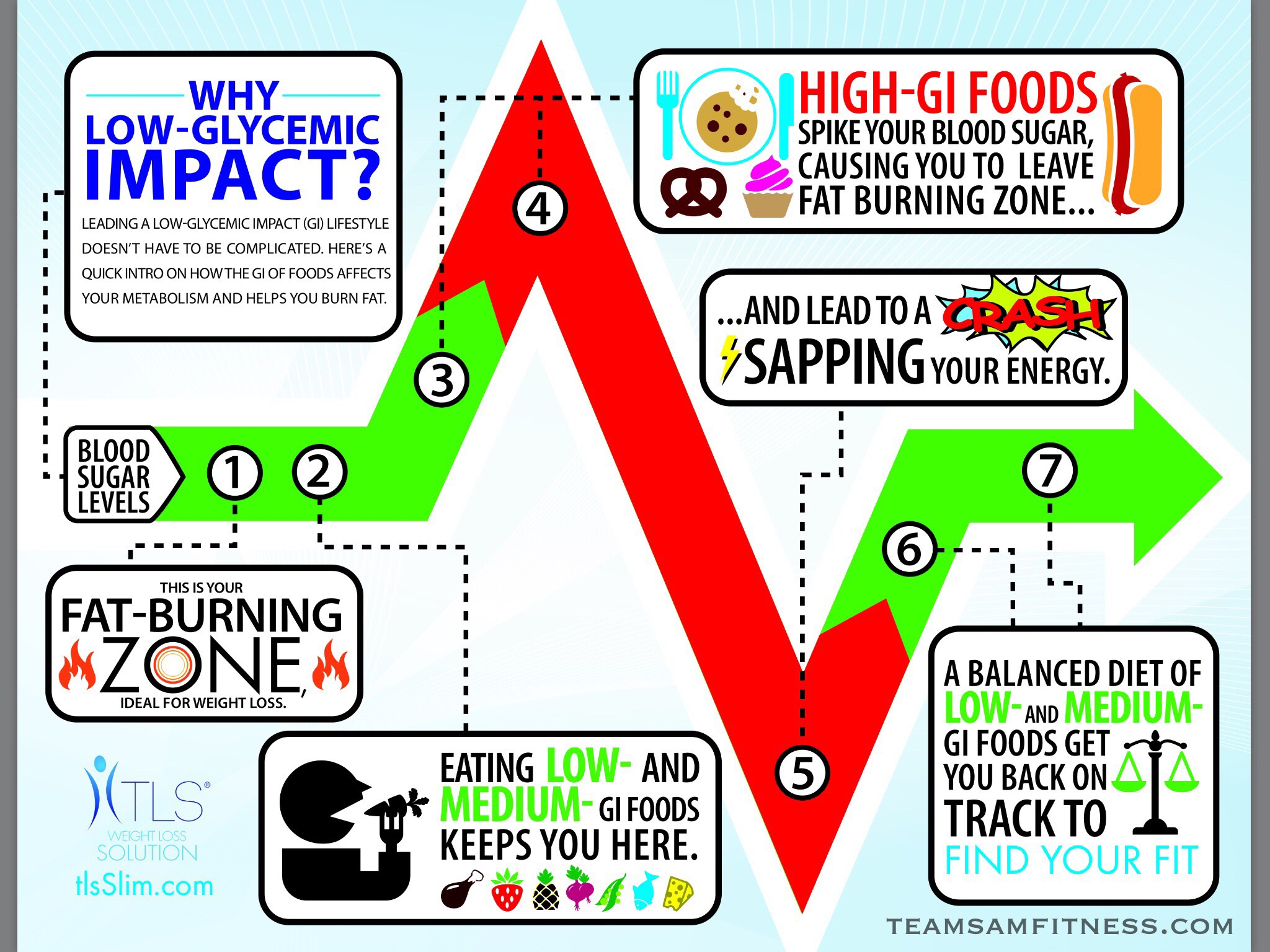 Fat Burning Zone Low Glycemic Impact Eating