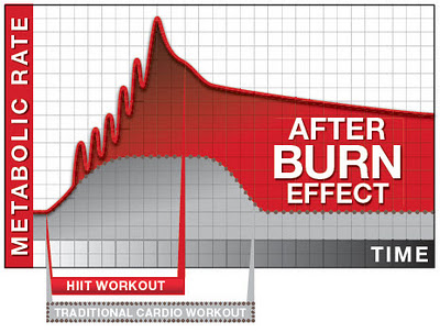 The long lasting fat burning effects of HIIT workouts.